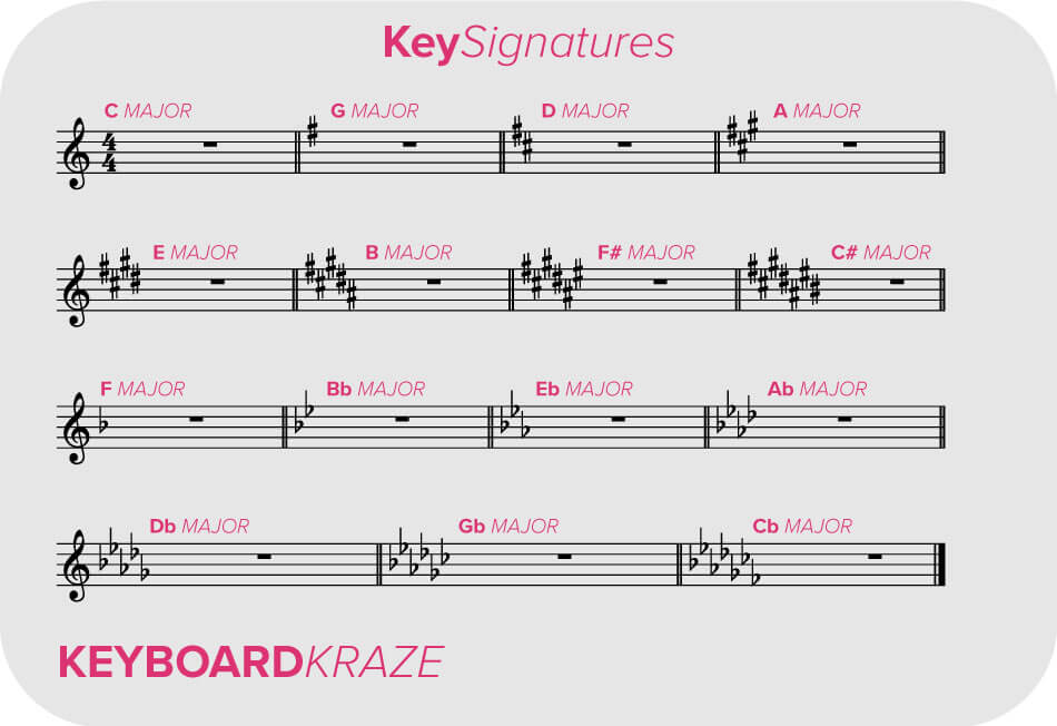 How to read key signatures